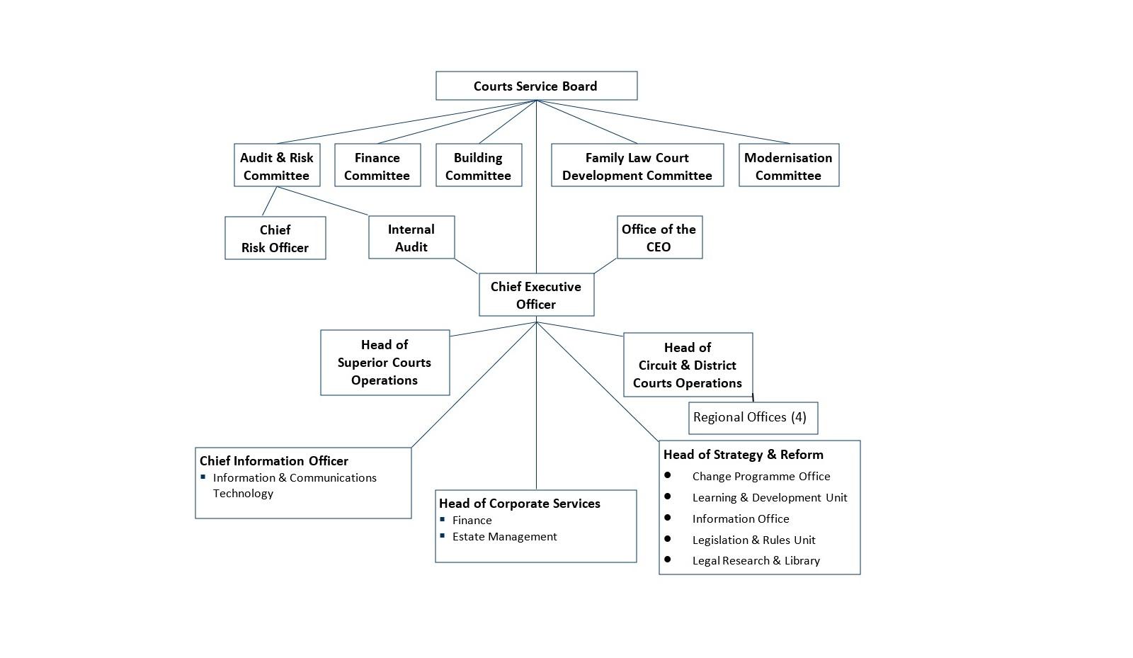 Courts Service Organisation Chart