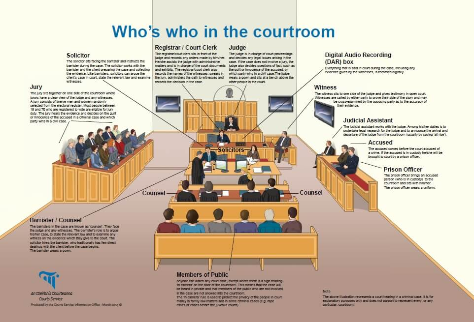 Who is in the Courtroom